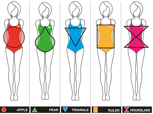What's your body shape?